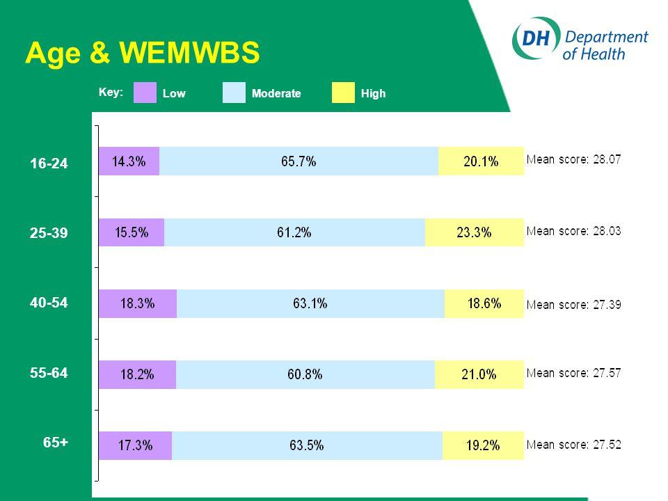 Age & WEMWBS 16-24 25-39 40-54 55-64 65+ Key: LowModerateHigh