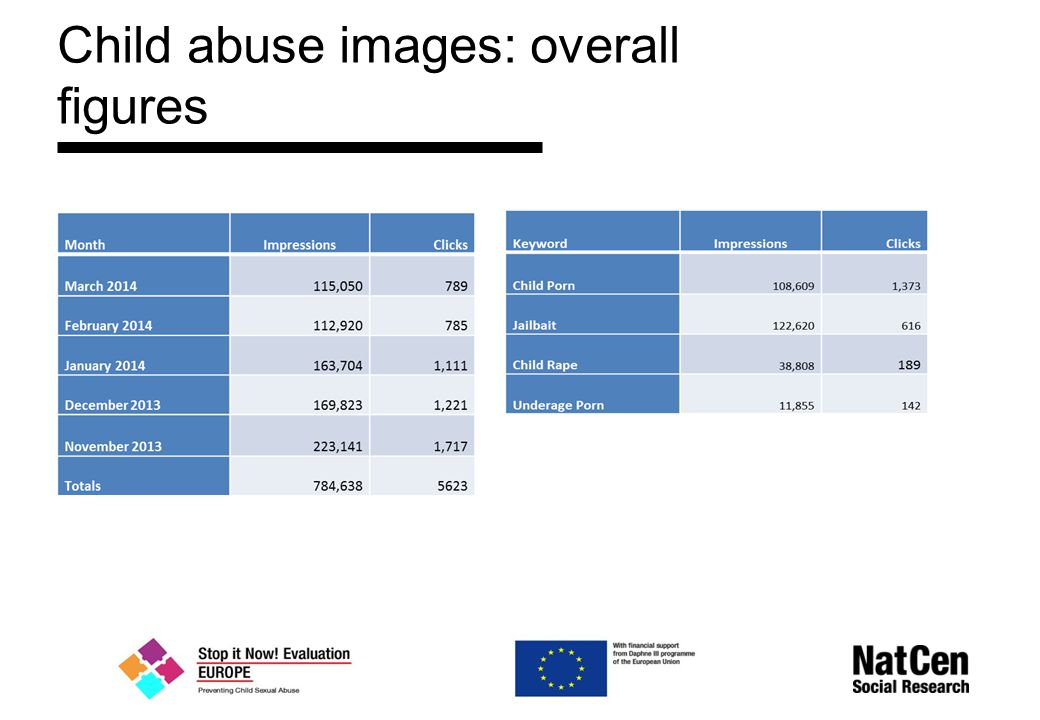 Child abuse images: overall figures