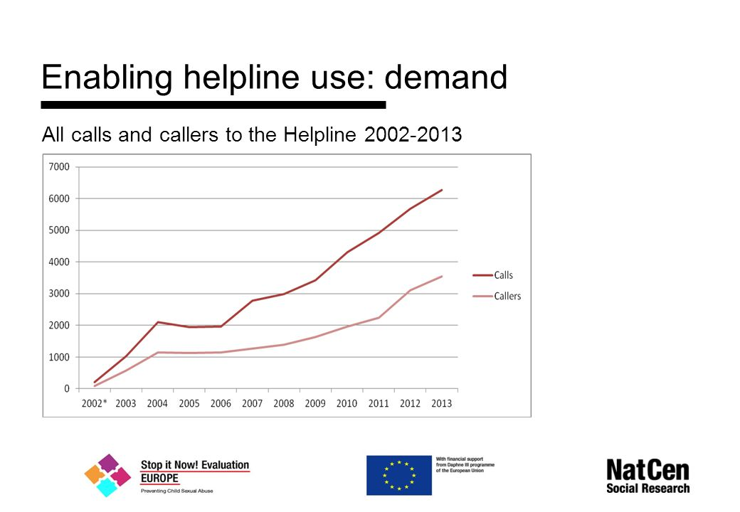 Enabling helpline use: demand All calls and callers to the Helpline 2002-2013