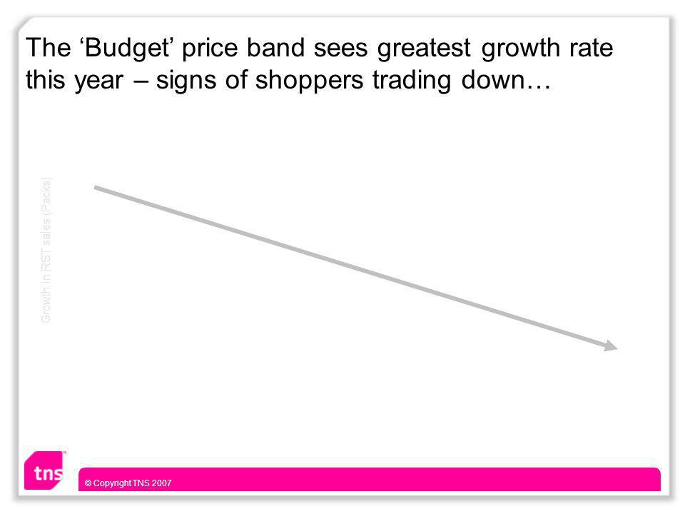 © Copyright TNS 2007 The 'Budget' price band sees greatest growth rate this year – signs of shoppers trading down… Growth in RST sales (Packs)