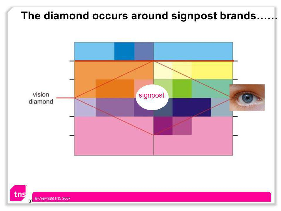 © Copyright TNS 2007 37 The diamond occurs around signpost brands…… signpost