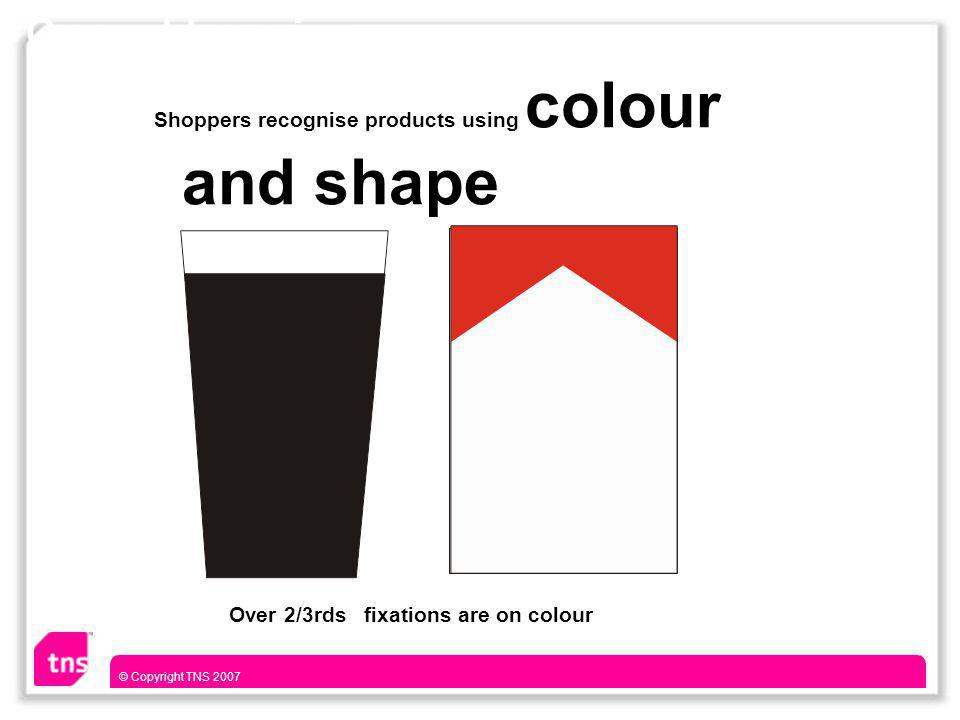 © Copyright TNS 2007 Shoppers recognise products using colour and shape Over 2/3rds fixations are on colour General Learning