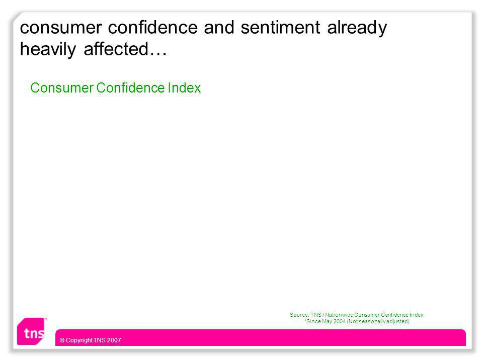 © Copyright TNS 2007 consumer confidence and sentiment already heavily affected… Source: TNS / Nationwide Consumer Confidence Index *Since May 2004 (Not seasonally adjusted) Consumer Confidence Index