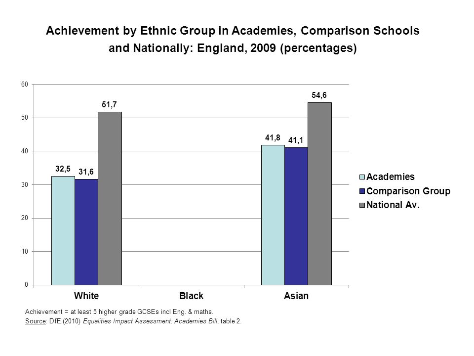 Achievement by Ethnic Group in Academies, Comparison Schools and Nationally: England, 2009 (percentages) Achievement = at least 5 higher grade GCSEs incl Eng.