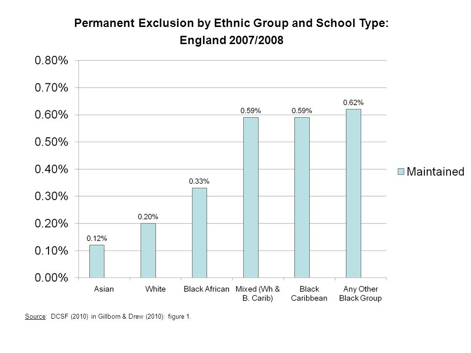 Permanent Exclusion by Ethnic Group and School Type: England 2007/2008 Source: DCSF (2010) in Gillborn & Drew (2010): figure 1.