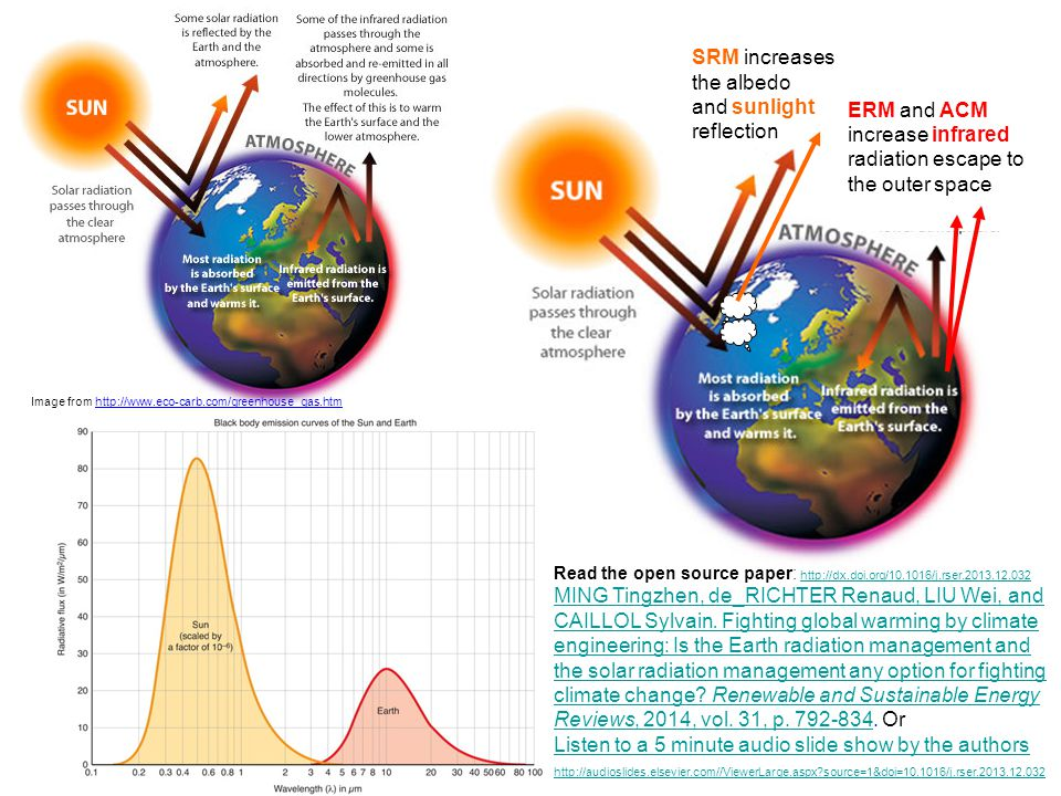 SRM increases the albedo and sunlight reflection ERM and ACM increase infrared radiation escape to the outer space Image from http://www.eco-carb.com/greenhouse_gas.htm Read the open source paper: http://dx.doi.org/10.1016/j.rser.2013.12.032 http://dx.doi.org/10.1016/j.rser.2013.12.032 MING Tingzhen, de_RICHTER Renaud, LIU Wei, and CAILLOL Sylvain.