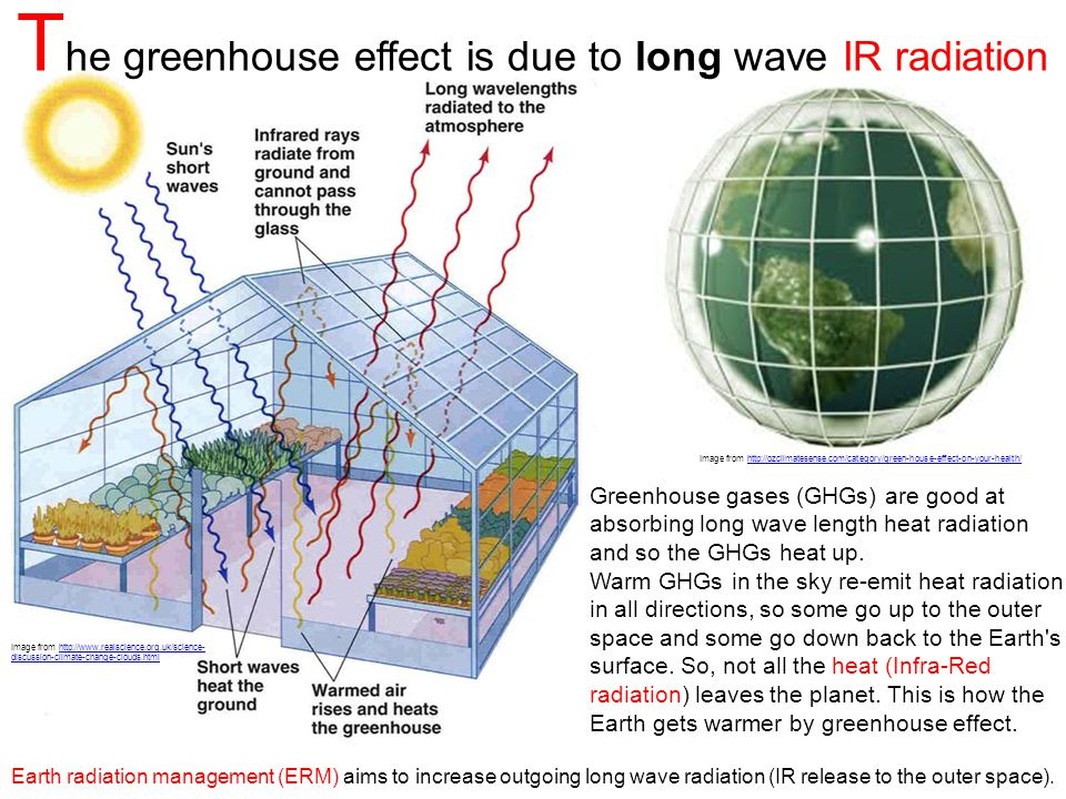 Image from http://www.realscience.org.uk/science- discussion-climate-change-clouds.html T he greenhouse effect is due to long wave IR radiation Greenhouse gases (GHGs) are good at absorbing long wave length heat radiation and so the GHGs heat up.