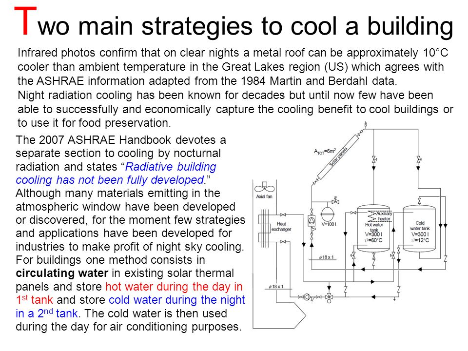 The same equipment used for daytime active solar heating, can be employed at night for collecting and storing the coolth obtained by NSRC Infrared photos confirm that on clear nights a metal roof can be approximately 10°C cooler than ambient temperature in the Great Lakes region (US) which agrees with the ASHRAE information adapted from the 1984 Martin and Berdahl data.