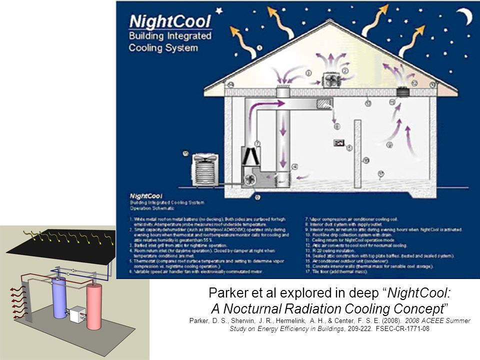 Image from http://solarwall.com/en/products/nightsolar-air-cooling.php R adiative building cooling For buildings another method consists in circulating the air under the roof when it is colder than the ambient, and hybrid methods add evaporative cooling Tests confirmed that nocturnal radiation cooling can cool ambient air for use in a building by as much as 4.7°C below ambient (2.8°C average) when using a transpired solar collector oriented towards a clear night sky.