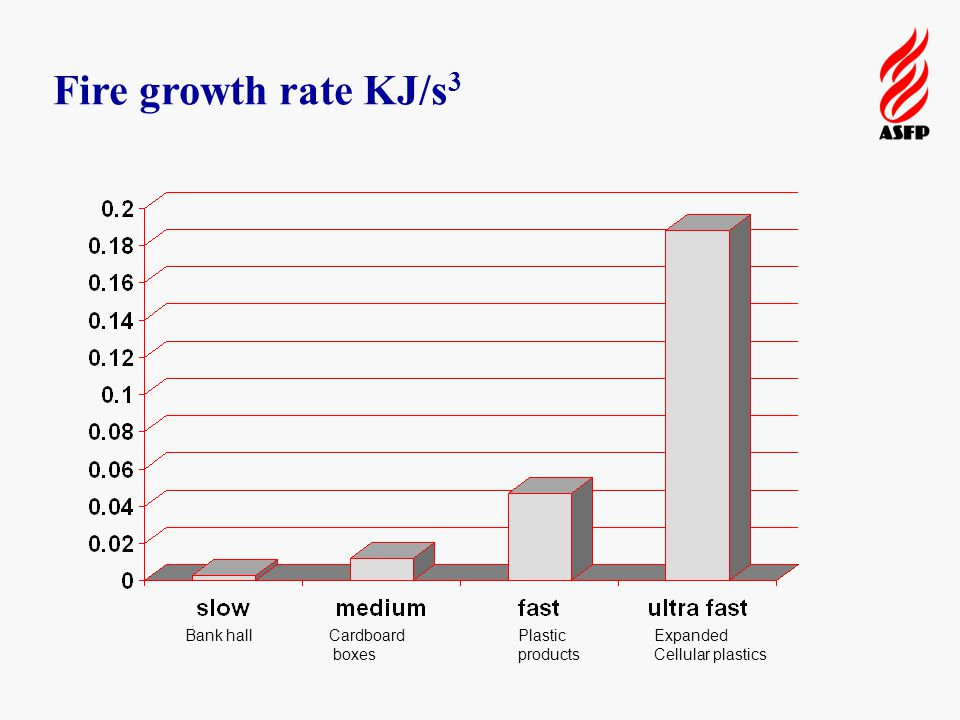 Fire growth rate KJ/s 3 Bank hallCardboard boxes Plastic products Expanded Cellular plastics
