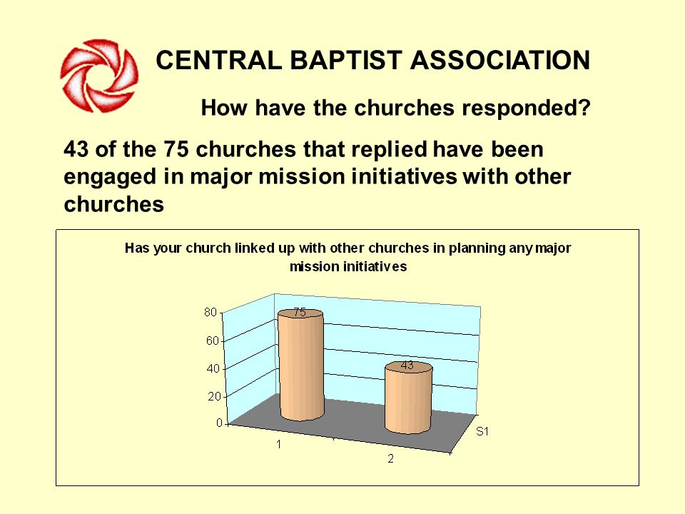 CENTRAL BAPTIST ASSOCIATION How have the churches responded.