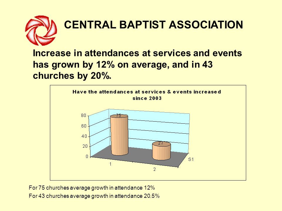 CENTRAL BAPTIST ASSOCIATION For 75 churches average growth in attendance 12% For 43 churches average growth in attendance 20.5% Increase in attendances at services and events has grown by 12% on average, and in 43 churches by 20%.