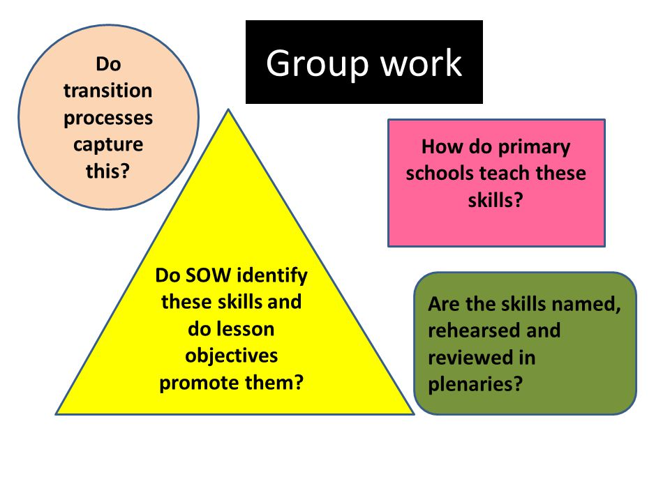 Group work How do primary schools teach these skills.