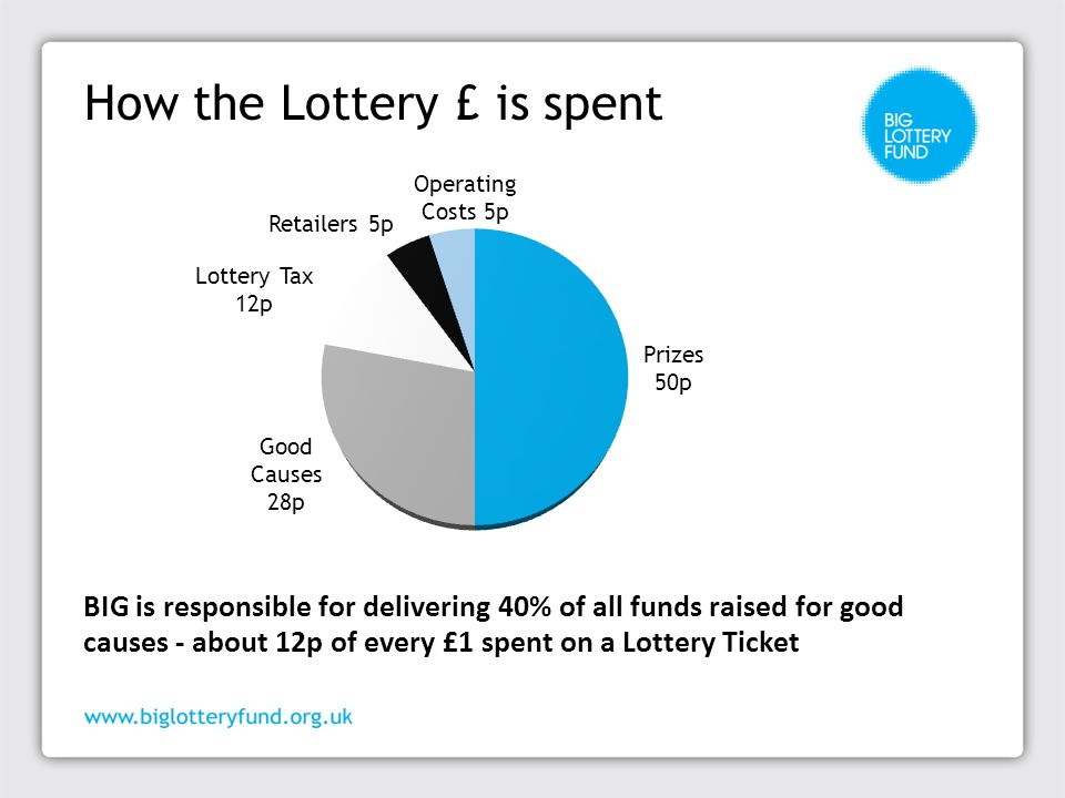 How the Lottery £ is spent BIG is responsible for delivering 40% of all funds raised for good causes - about 12p of every £1 spent on a Lottery Ticket