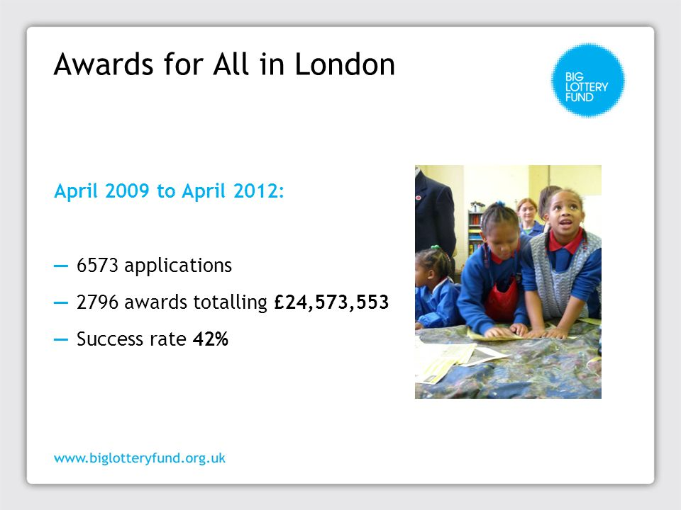Awards for All in London April 2009 to April 2012: ─ 6573 applications ─ 2796 awards totalling £24,573,553 ─ Success rate 42%