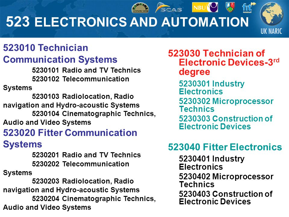 523 ELECTRONICS AND AUTOMATION 523030 Technician of Electronic Devices-3 rd degree 5230301 Industry Electronics 5230302 Microprocessor Technics 5230303 Construction of Electronic Devices 523040 Fitter Electronics 5230401 Industry Electronics 5230402 Microprocessor Technics 5230403 Construction of Electronic Devices 523010 Technician Communication Systems 5230101 Radio and TV Technics 5230102 Telecommunication Systems 5230103 Radiolocation, Radio navigation and Hydro-acoustic Systems 5230104 Cinematographic Technics, Audio and Video Systems 523020 Fitter Communication Systems 5230201 Radio and TV Technics 5230202 Telecommunication Systems 5230203 Radiolocation, Radio navigation and Hydro-acoustic Systems 5230204 Cinematographic Technics, Audio and Video Systems