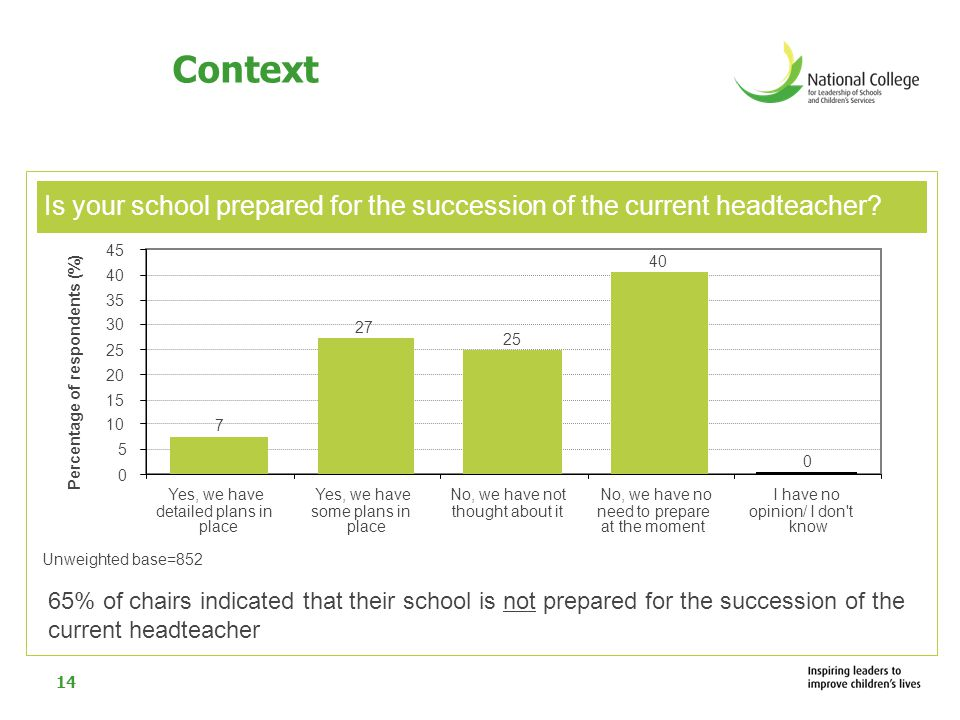 14 Is your school prepared for the succession of the current headteacher? Context 65% of chairs indicated that their school is not prepared for the su