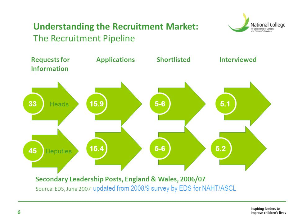 6 Understanding the Recruitment Market: The Recruitment Pipeline Secondary Leadership Posts, England & Wales, 2006/07 Source: EDS, June 2007 updated f