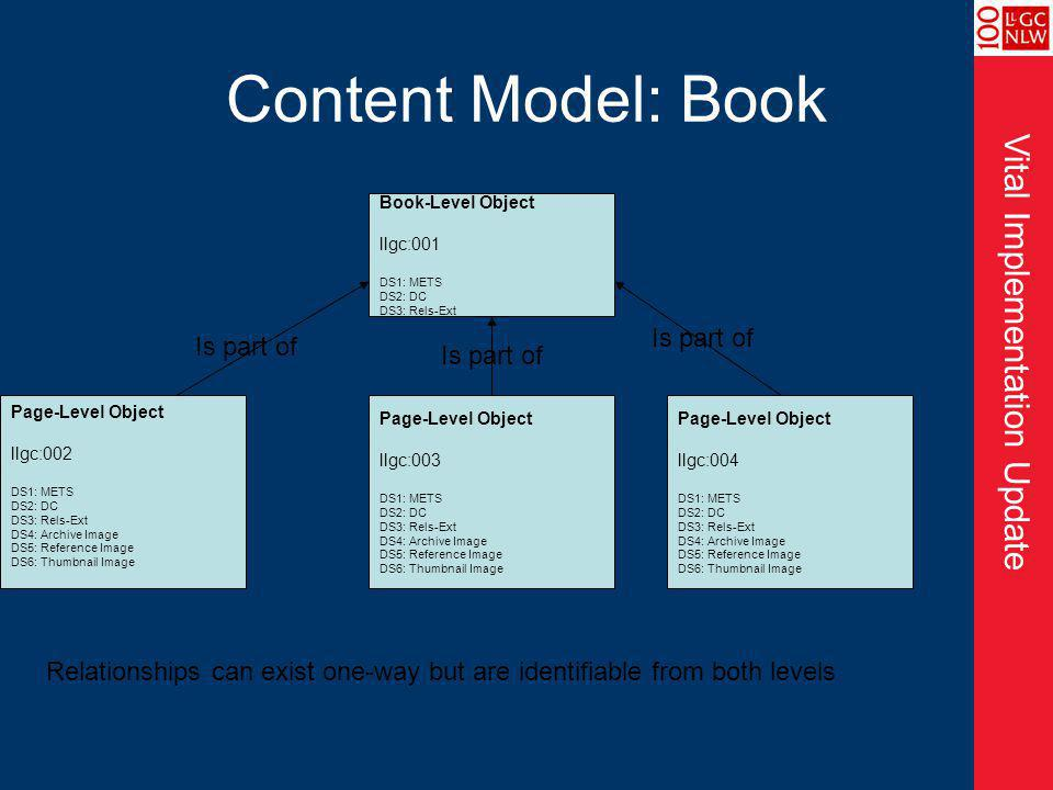 Vital Implementation Update Content Model: Book Book-Level Object llgc:001 DS1: METS DS2: DC DS3: Rels-Ext Page-Level Object llgc:002 DS1: METS DS2: DC DS3: Rels-Ext DS4: Archive Image DS5: Reference Image DS6: Thumbnail Image Page-Level Object llgc:003 DS1: METS DS2: DC DS3: Rels-Ext DS4: Archive Image DS5: Reference Image DS6: Thumbnail Image Page-Level Object llgc:004 DS1: METS DS2: DC DS3: Rels-Ext DS4: Archive Image DS5: Reference Image DS6: Thumbnail Image Is part of Relationships can exist one-way but are identifiable from both levels