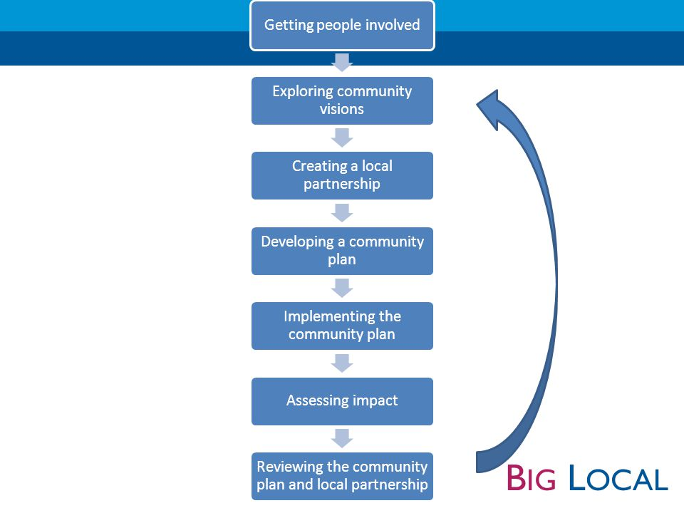 B IG L OCAL Criteria: At least eight founding members Majority (at least 51%) of members to be individuals who normally live and/or work within the boundaries of the local area Individuals who are typical of the range of people who live in the area A majority of people there in their own right, rather than representing organisations Responsibilities: Overall development of Big Local to meet the long term community vision and outcomes of Big Local Produce the first community plan to meet the long term community vision and outcomes of Big Local Engage with all members of the community, enabling them to influence the direction of the partnership and therefore Big Local Learn about the good strategic financial management of the funds Promote the community plan and funding available to implement it Work with us to establish criteria for decision making on grant and social investment applications Monitor Big Local activities and report to us Local partnership