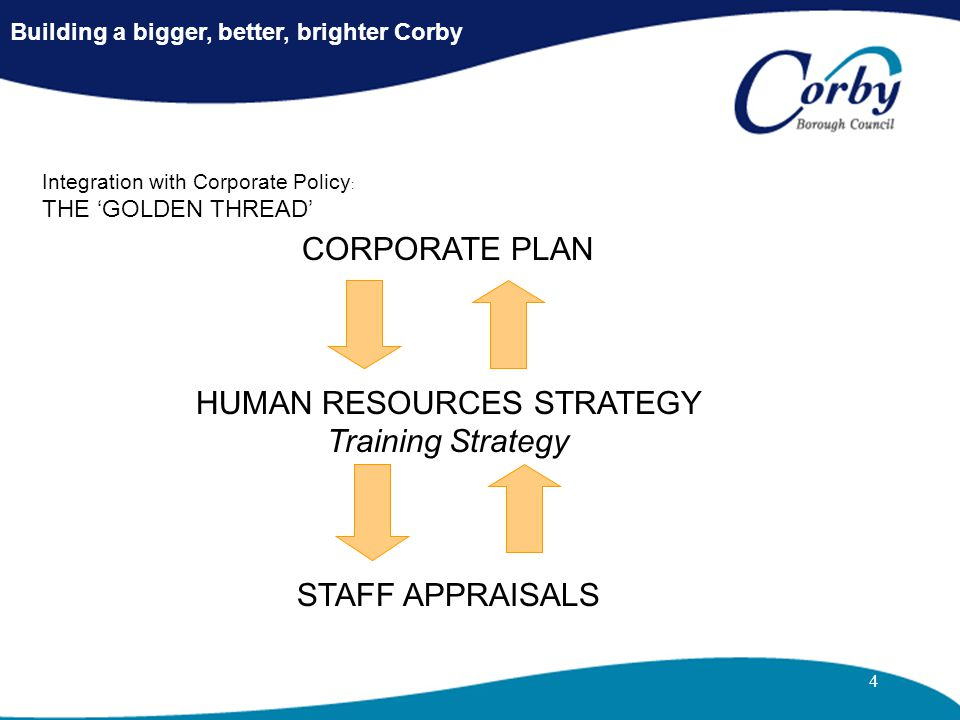 4 Building a bigger, better, brighter Corby Integration with Corporate Policy : THE 'GOLDEN THREAD' CORPORATE PLAN HUMAN RESOURCES STRATEGY Training S