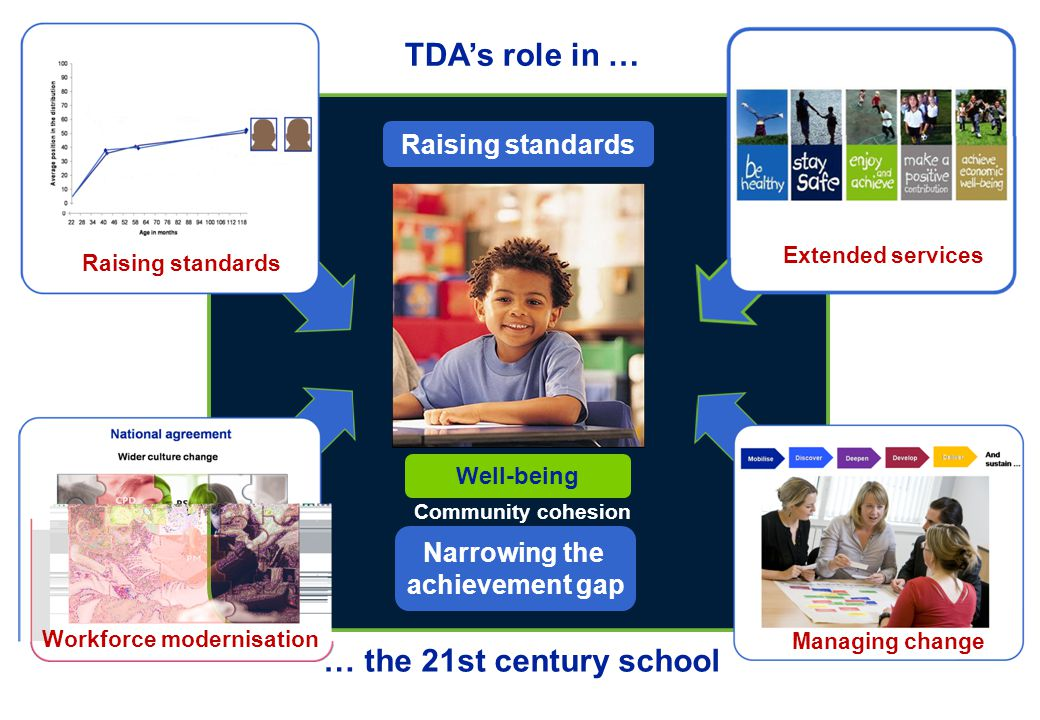 Raising standards Narrowing the achievement gap Well-being Community cohesion TDA's role in … … the 21st century school Raising standards Extended ser
