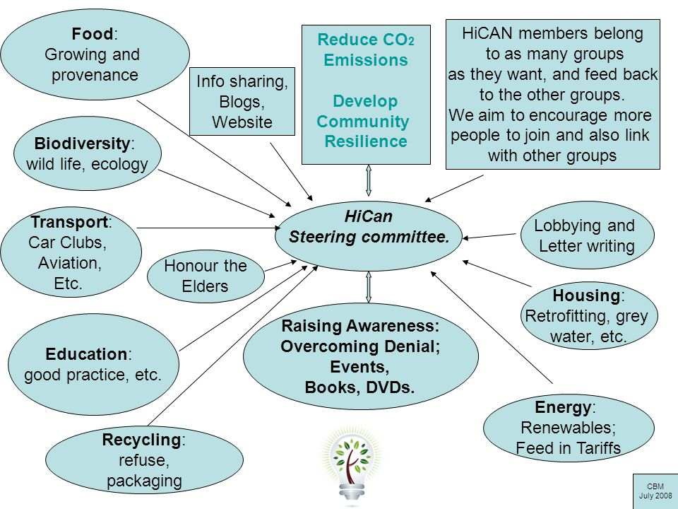 HiCan Steering committee. Education: good practice, etc. Food: Growing and provenance Reduce CO 2 Emissions Develop Community Resilience Biodiversity:
