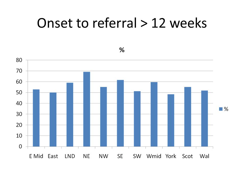 Onset to referral > 12 weeks