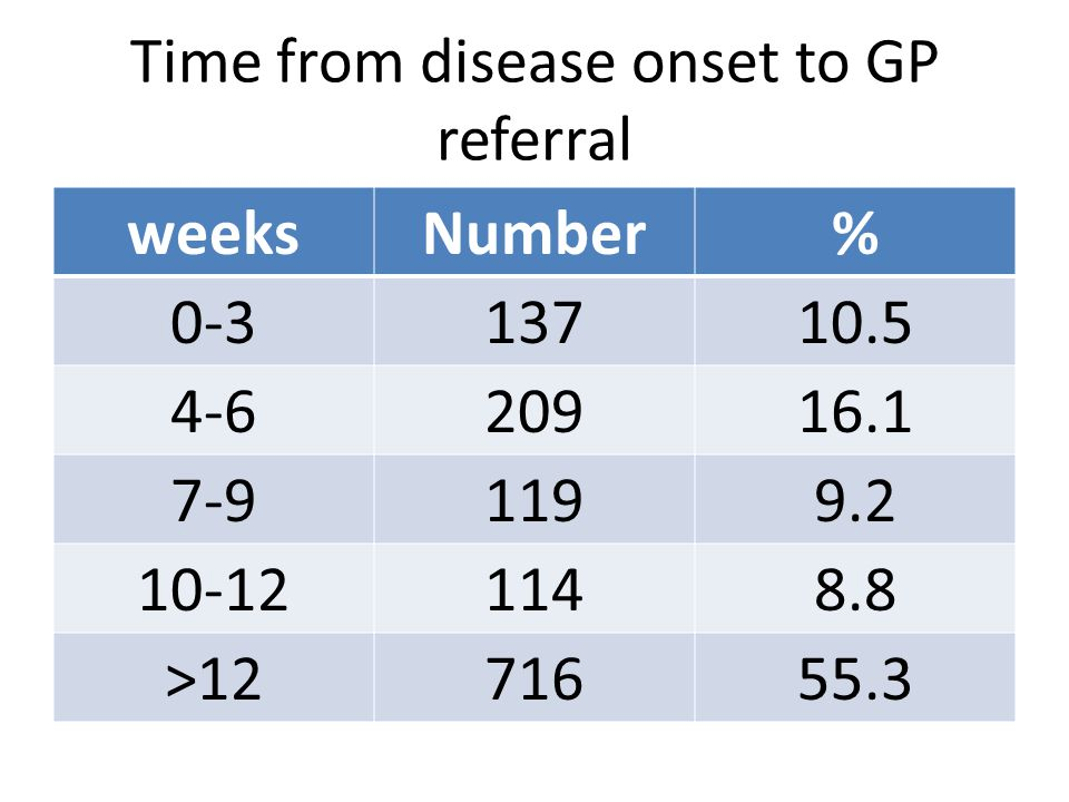 Time from GP referral to hospital weeksNumber% 0-336628.2 4-653241.0 7-921916.9 10-12896.9 >12906.9