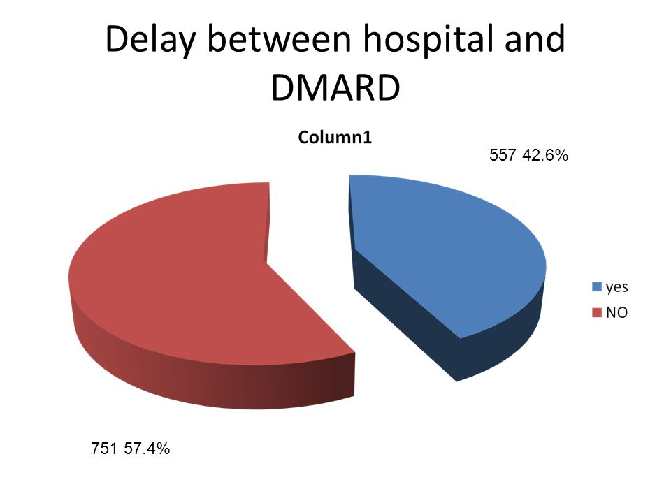 Delay between hospital and DMARD 557 42.6% 751 57.4%