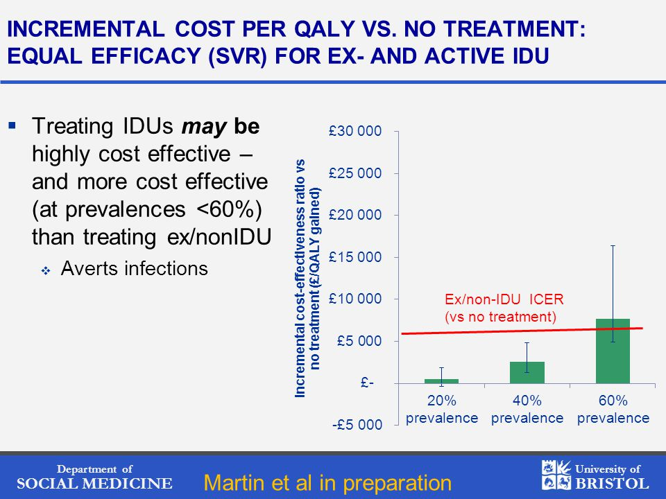 Department of SOCIAL MEDICINE University of BRISTOL INCREMENTAL COST PER QALY VS. NO TREATMENT: EQUAL EFFICACY (SVR) FOR EX- AND ACTIVE IDU  Treating