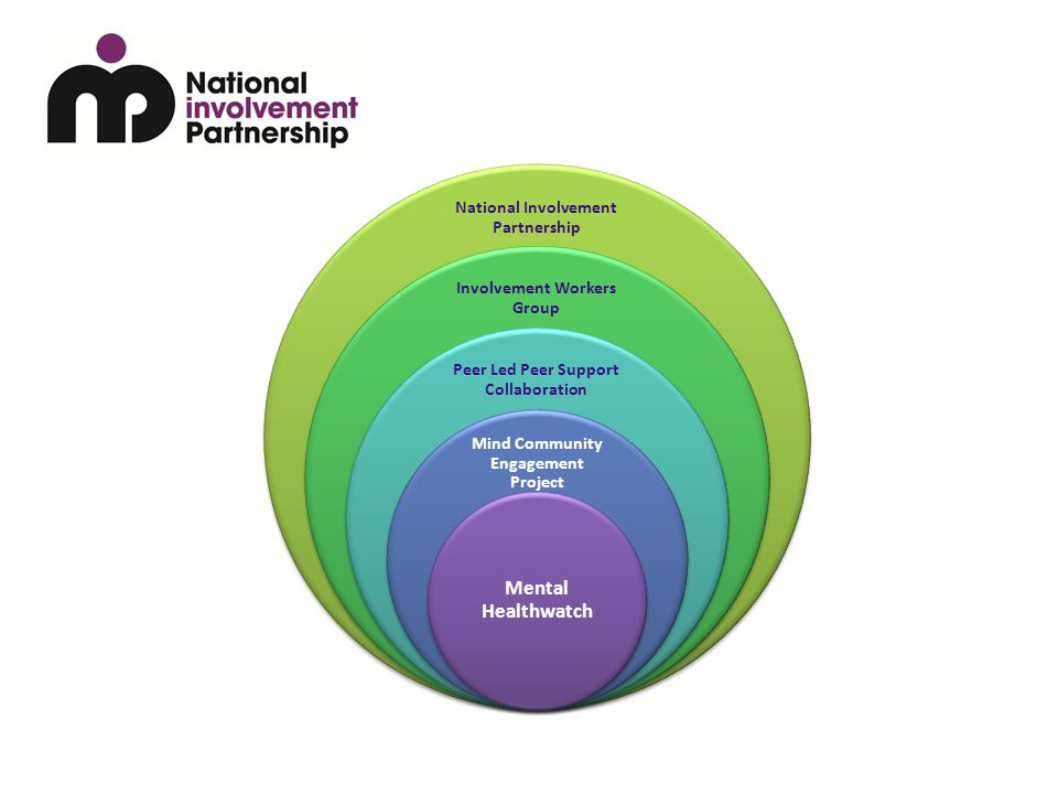 National Involvement Partnership Involvement Workers Group Peer Led Peer Support Collaboration Mind Community Engagement Project Mental Healthwatch