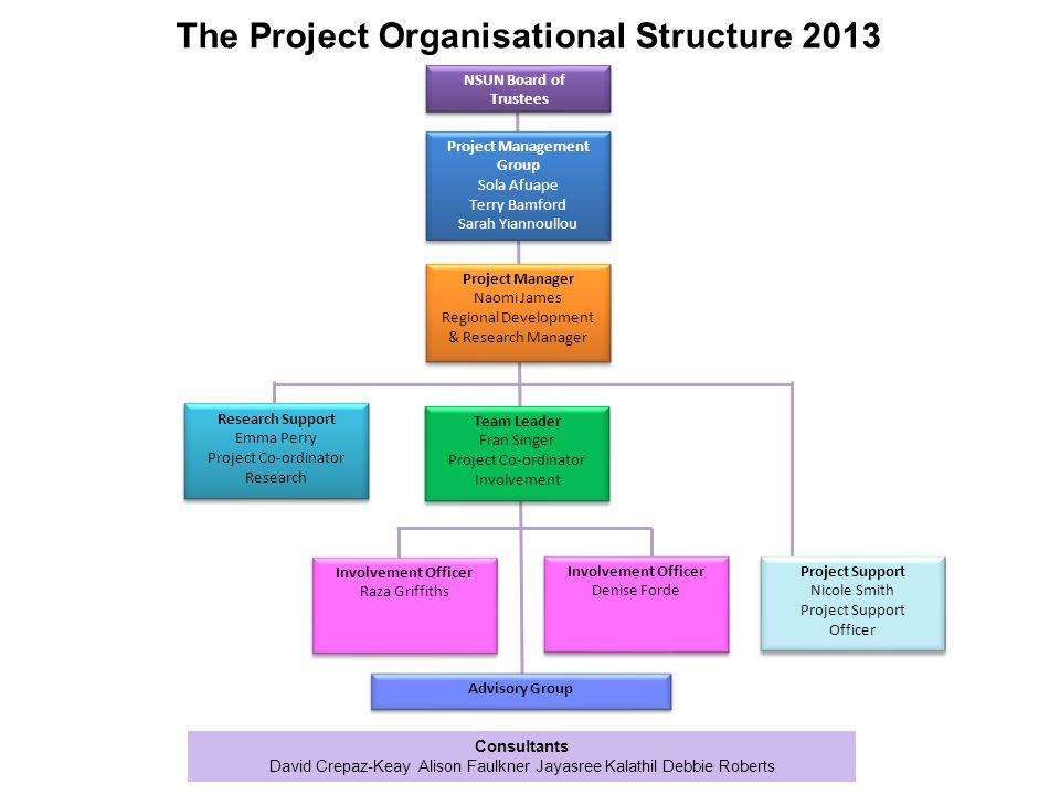 Consultants David Crepaz-Keay Alison Faulkner Jayasree Kalathil Debbie Roberts The Project Organisational Structure 2013 NSUN Board of Trustees Projec