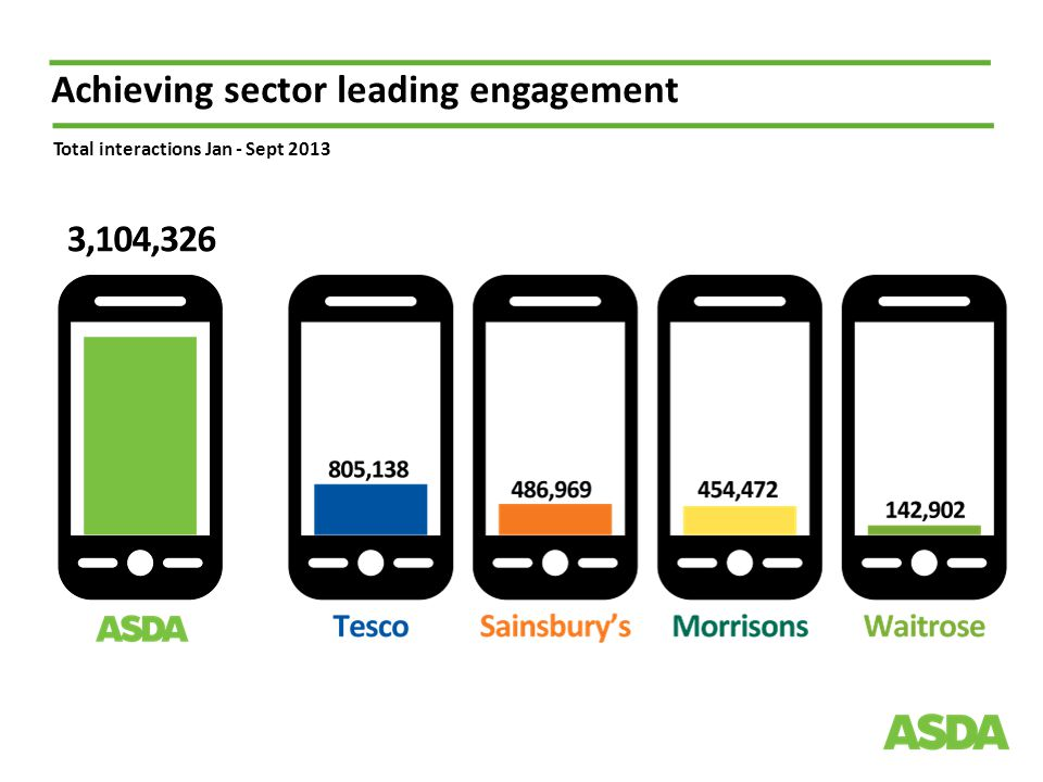 Achieving sector leading engagement Total interactions Jan - Sept 2013