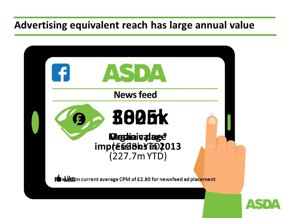 300m Organic page impressions in 2013 (227.7m YTD) Advertising equivalent reach has large annual value Media value* (£638k YTD) £825k *Based on current average CPM of £2.80 for newsfeed ad placement