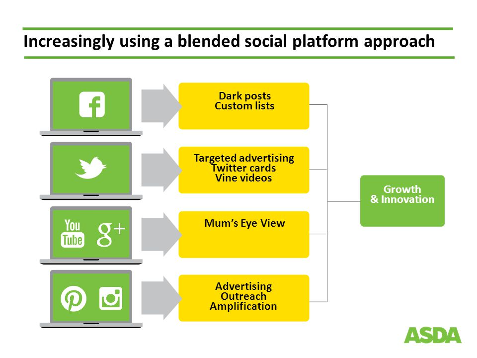 Increasingly using a blended social platform approach Dark posts Custom lists Targeted advertising Twitter cards Vine videos Mum's Eye View Advertising Outreach Amplification Growth & Innovation