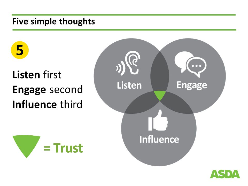 Five simple thoughts Listen first Engage second Influence third