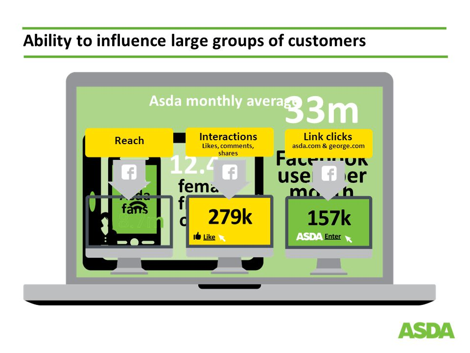 Ability to influence large groups of customers 12.4m female friends of fans 33m UK Facebook users per month 1m Asda fans Reach Interactions Likes, comments, shares Link clicks asda.com & george.com Asda monthly average