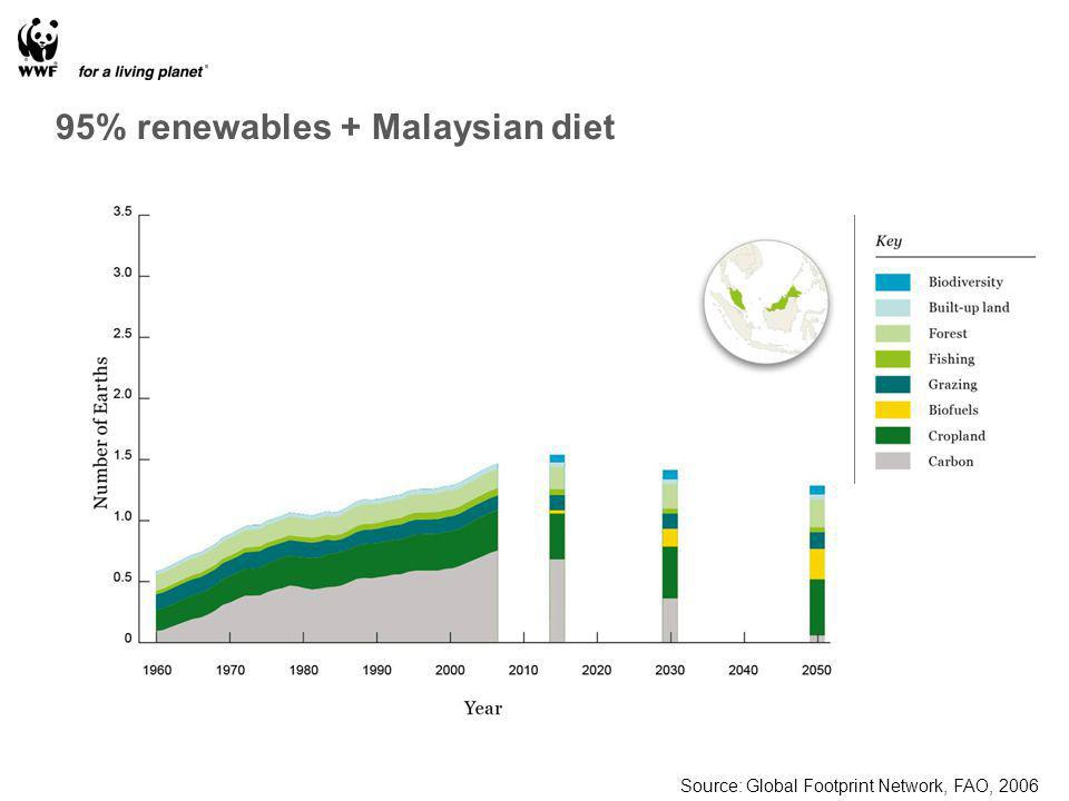 Source: Global Footprint Network, FAO, 2006 95% renewables + Malaysian diet