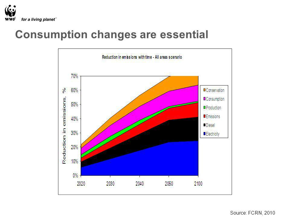 Consumption changes are essential Source: FCRN, 2010