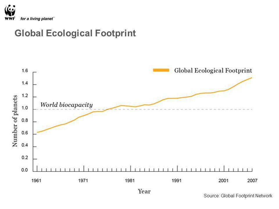 Source: Global Footprint Network Global Ecological Footprint