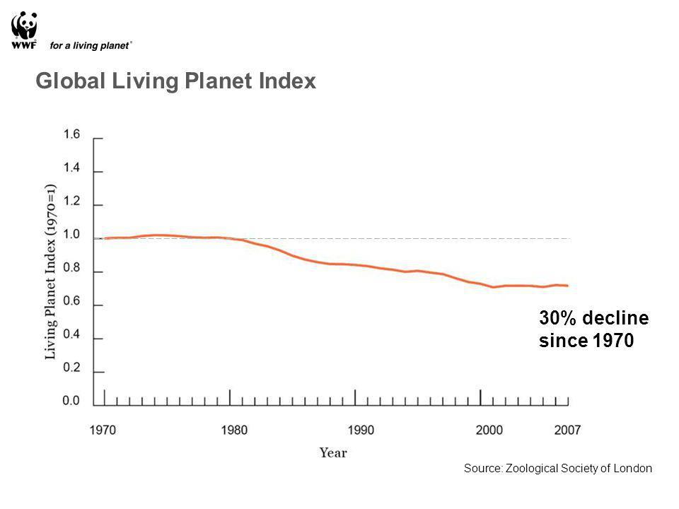 30% decline since 1970 Source: Zoological Society of London Global Living Planet Index