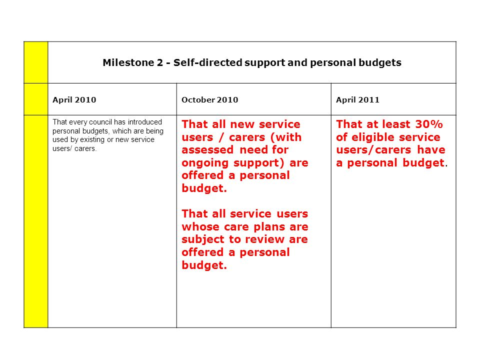 Milestone 2 - Self-directed support and personal budgets April 2010October 2010April 2011 That every council has introduced personal budgets, which are being used by existing or new service users/ carers.
