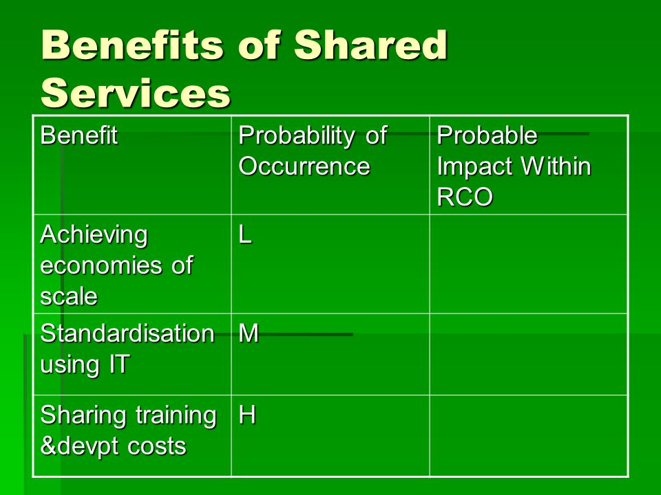 Benefits of Shared Services Benefit Probability of Occurrence Probable Impact Within RCO Achieving economies of scale L Standardisation using IT M Sharing training &devpt costs H