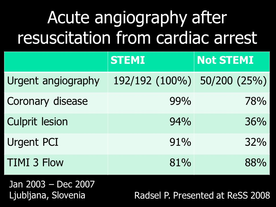 Acute angiography after resuscitation from cardiac arrest STEMINot STEMI Urgent angiography192/192 (100%)50/200 (25%) Coronary disease99%78% Culprit l