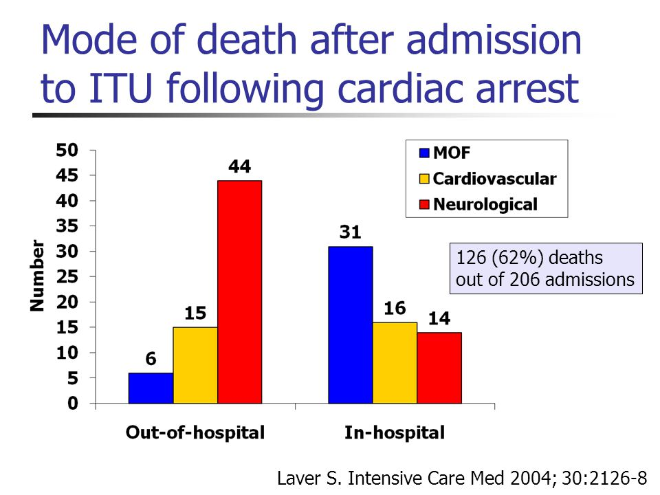 Mode of death after admission to ITU following cardiac arrest 126 (62%) deaths out of 206 admissions Laver S. Intensive Care Med 2004; 30:2126-8