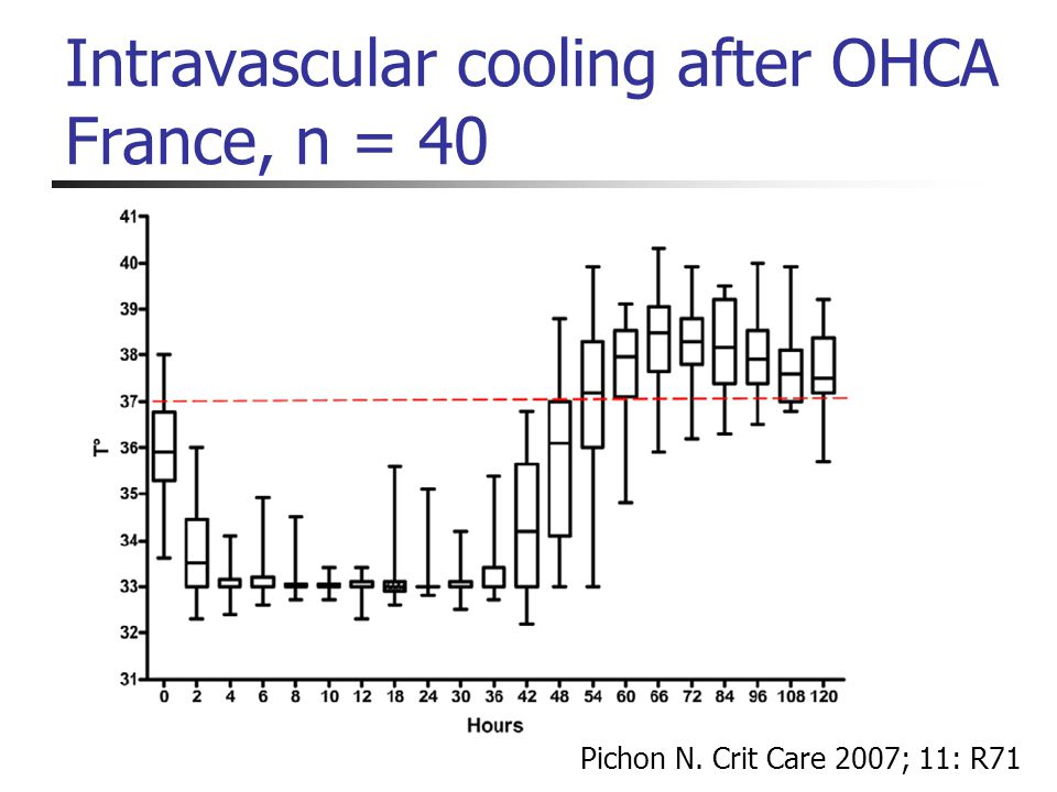 Intravascular cooling after OHCA France, n = 40 Pichon N. Crit Care 2007; 11: R71