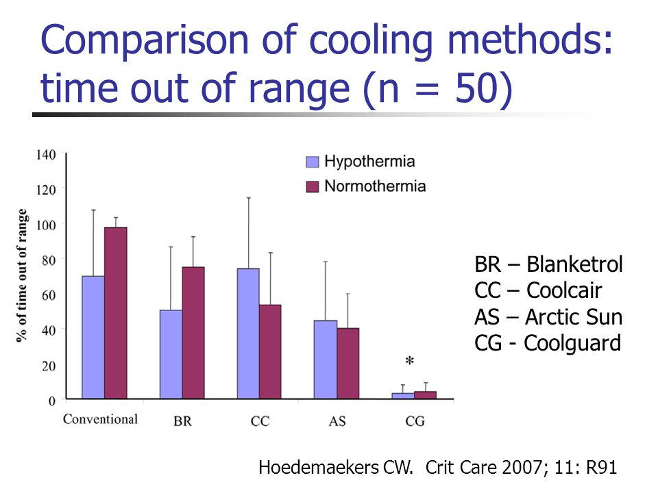 Comparison of cooling methods: time out of range (n = 50) Hoedemaekers CW. Crit Care 2007; 11: R91 BR – Blanketrol CC – Coolcair AS – Arctic Sun CG -