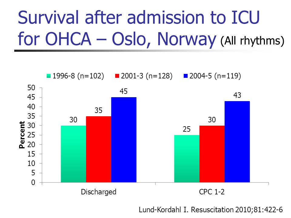 Survival after admission to ICU for OHCA – Oslo, Norway Lund-Kordahl I. Resuscitation 2010;81:422-6 (All rhythms)