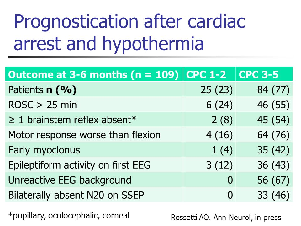 Prognostication after cardiac arrest and hypothermia Outcome at 3-6 months (n = 109)CPC 1-2CPC 3-5 Patients n (%)25 (23)84 (77) ROSC > 25 min6 (24)46